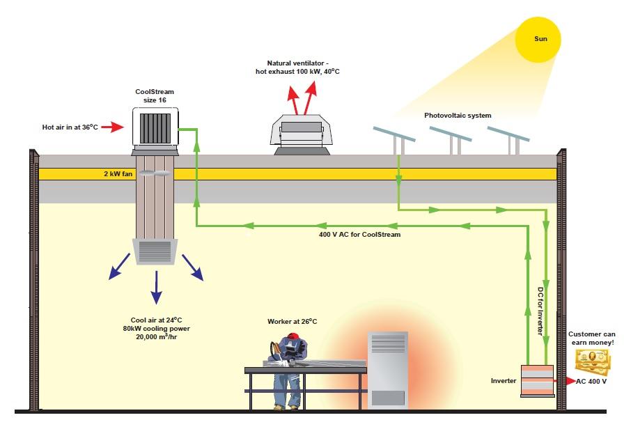 Zero Energy Cooling