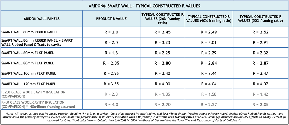 Ceiling r value calculator for Lumber calculator for walls