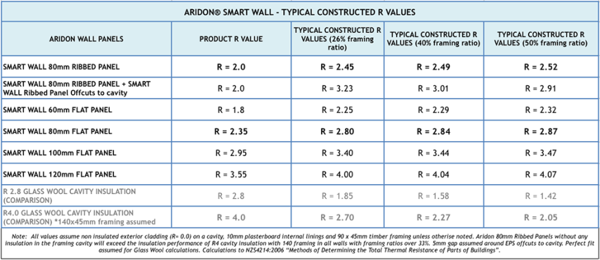 Aridon_Chart